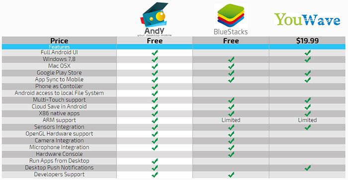 دانلود Andy شبیه ساز نصب برنامه های اندروید در ویندوز